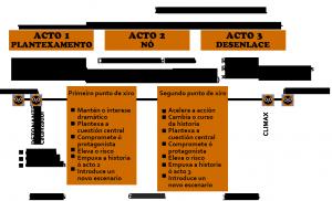 esquema-grafico-guion